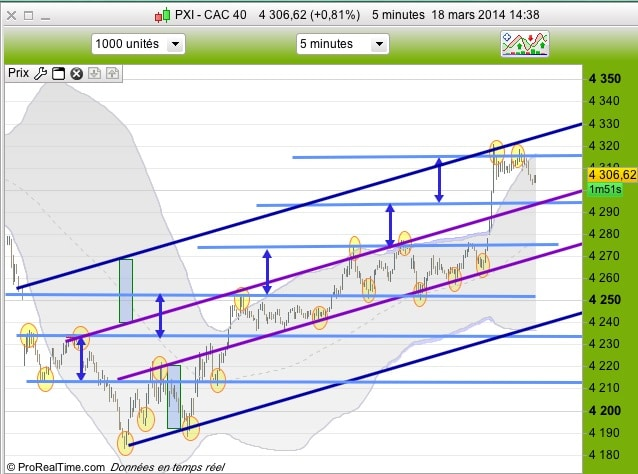 CAC40 5 minutes