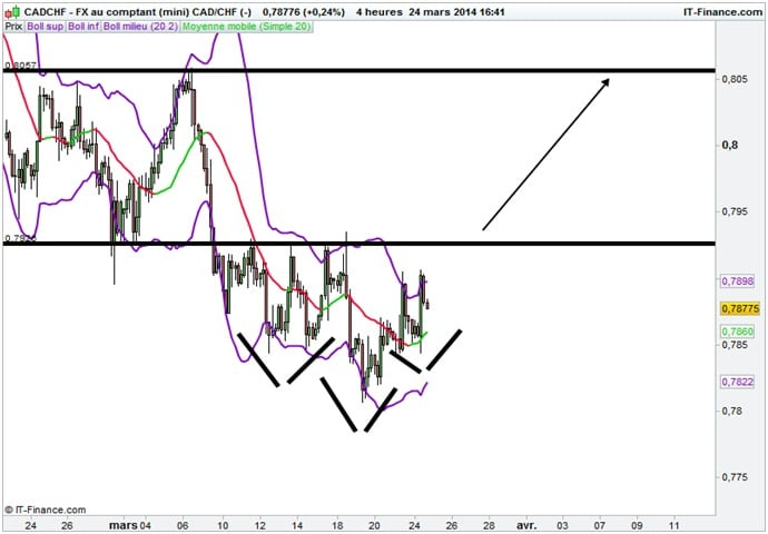 paire CADCHF