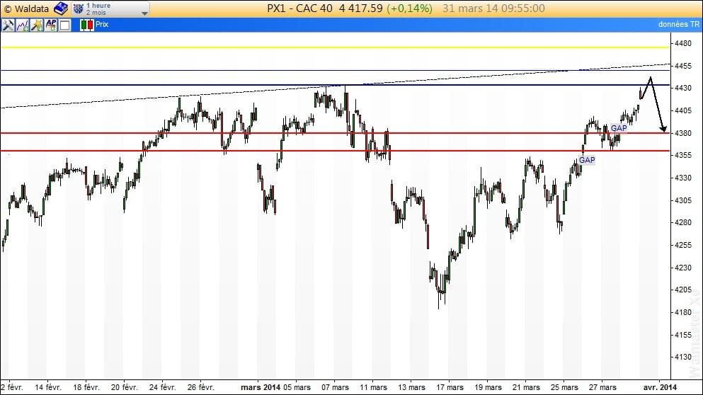 intraday CAC40 310314