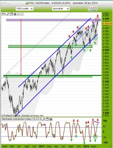 090414_CAC40 daily