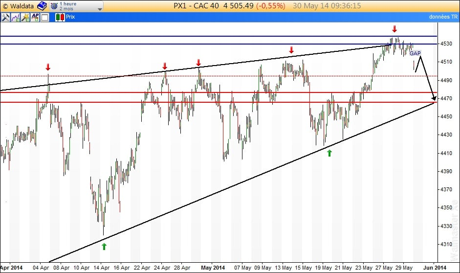 intraday CAC40_3005