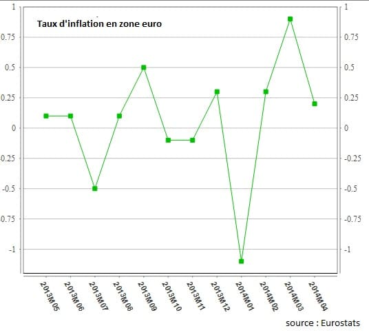 inflation zone euro 2014