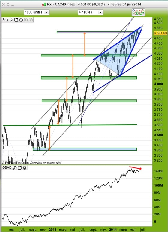 CAC40 4 heures