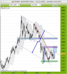 graphique gold daily