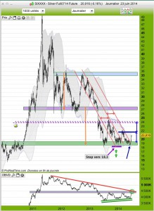 graphique silver daily