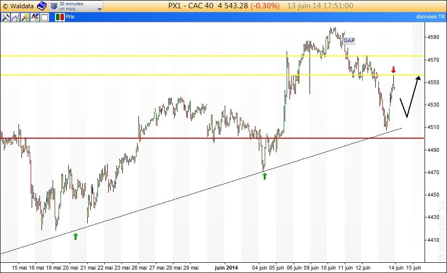 intraday CAC40_16juin