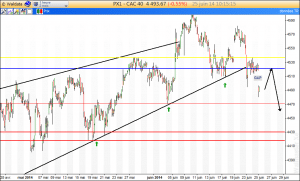 graphique CAC40 intraday