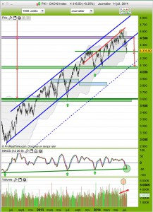 analyse graphqiue CAC40