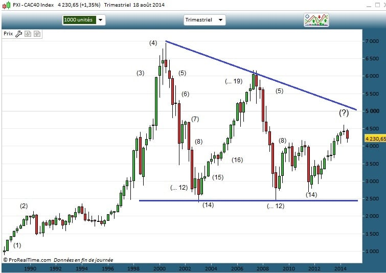 cycles CAC40
