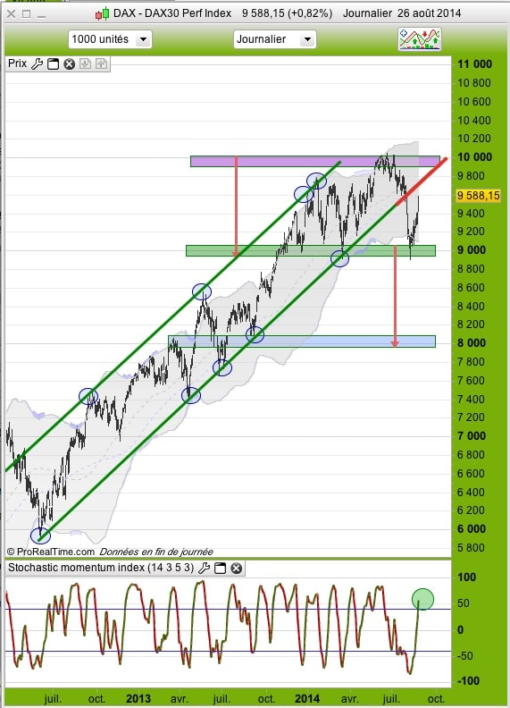 graphique DAX daily