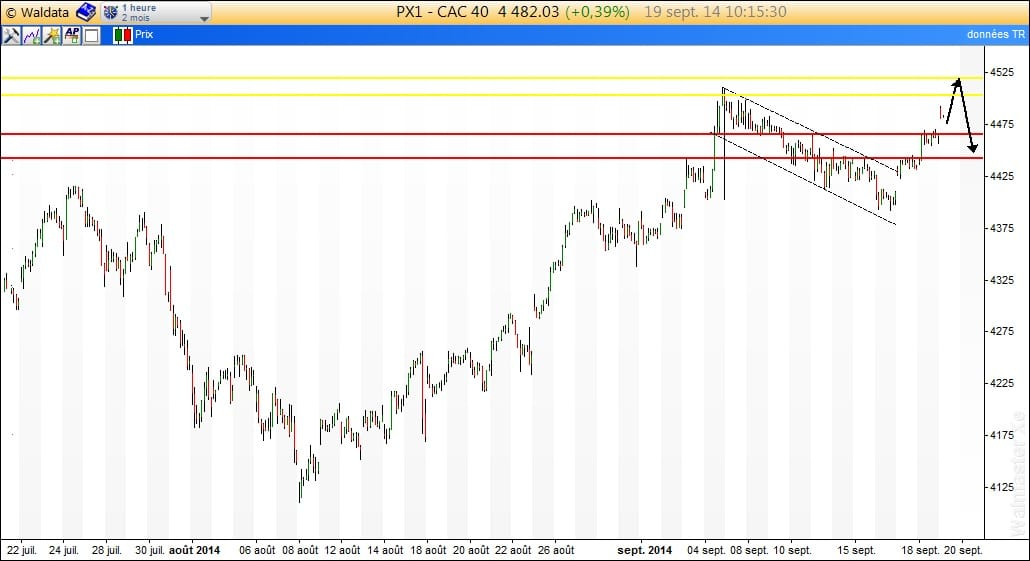 CAC40 cour terme
