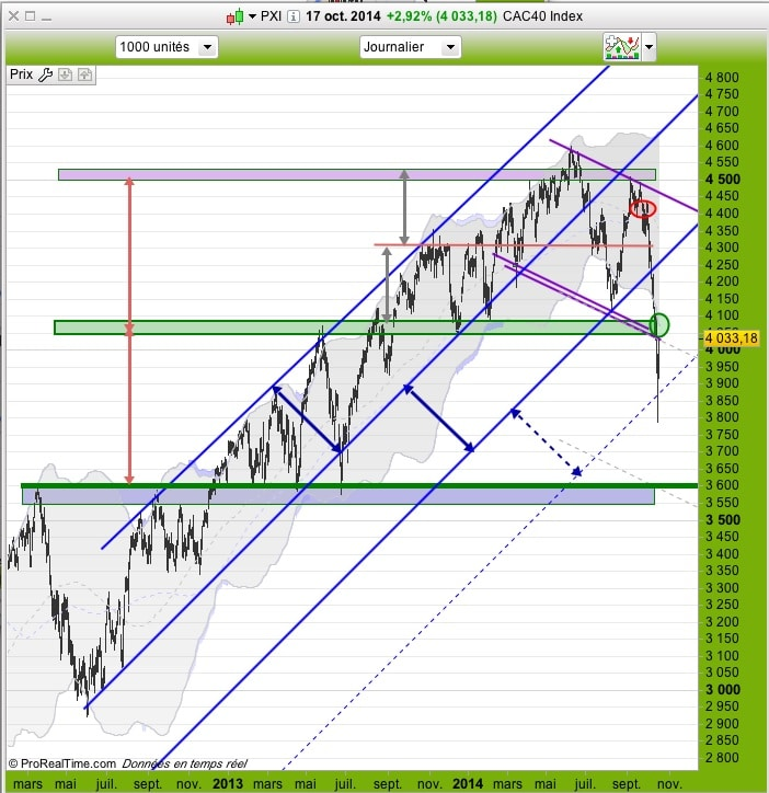 201014_CAC40daily