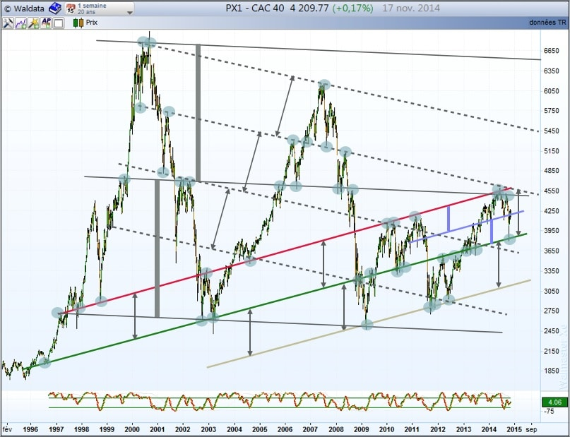 analyse graphique CAC40