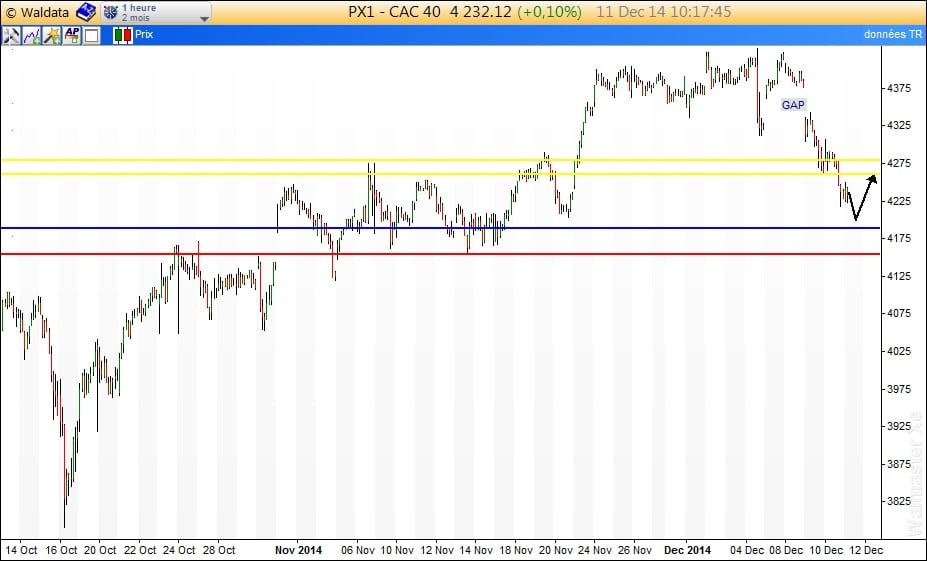 CAC intraday