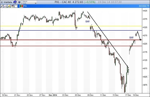 CAC40 intraday