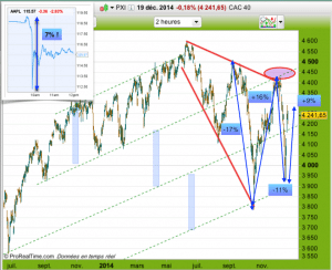 CAC40 court terme