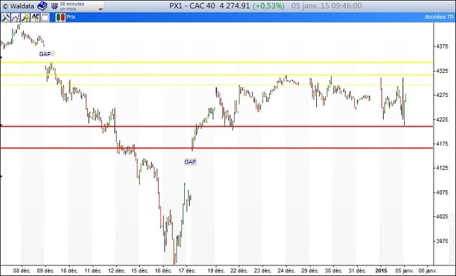 CAC40 intraday 5 janvier