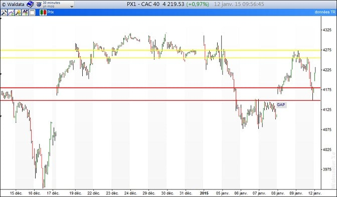 CAC40 intraday 12 janvier