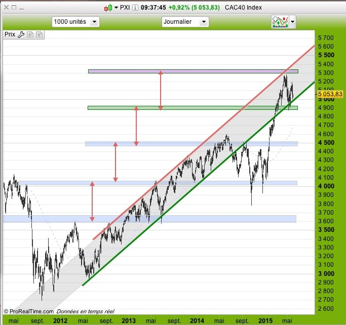 150601_CAC40daily