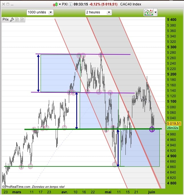 CAC40 hours
