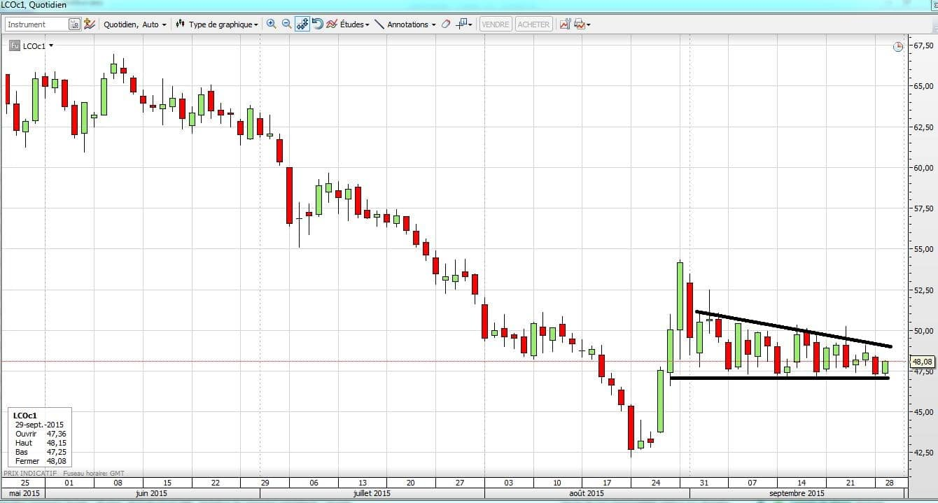 Cours brent