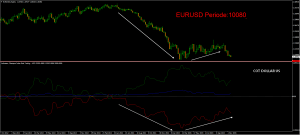 le cours du dollar selon le Commitment of traders