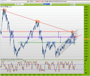 eurostoxx, indice, europe, trade, support, signal, analyse technique