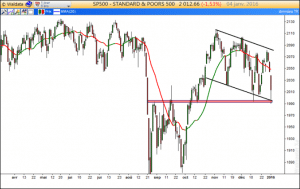 Support SP500
