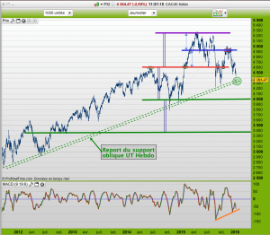 support CAC40 court terme