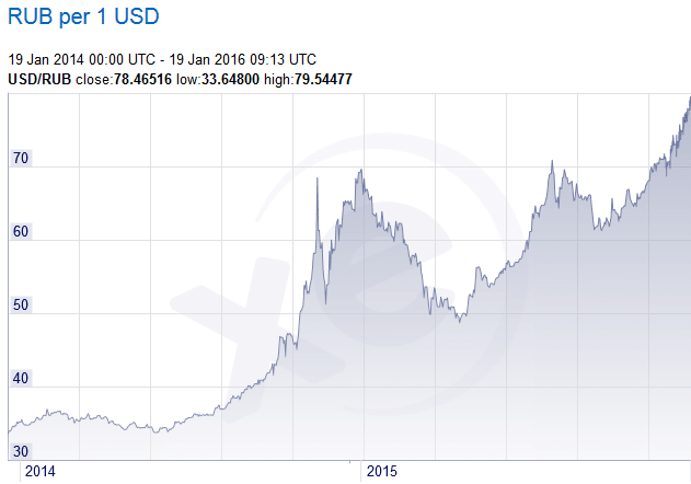rouble / dollar