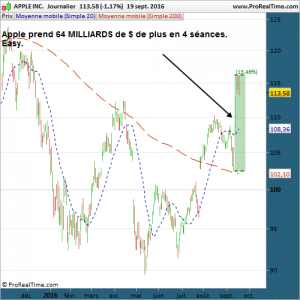 AAPL Apple 20 septembre 2016