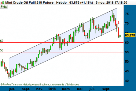 Graphe action Air France-KLM en Bourse