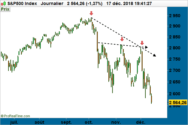 graphe - S&P500 Index journalier