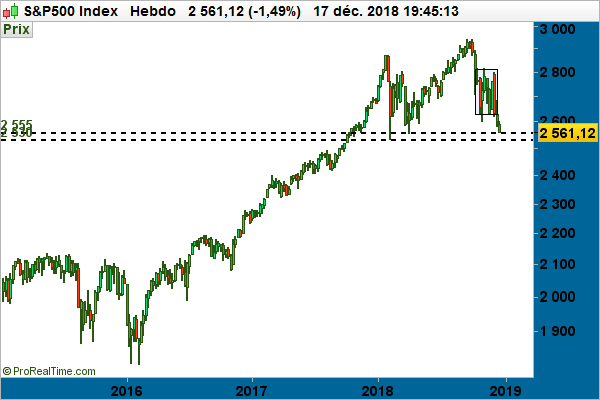 graphe - S&P500 Index hebdomadaire