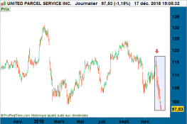 graphe - United Parcel Service Inc. (UPS)