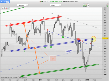 graphe CAC40 hebdomadaire