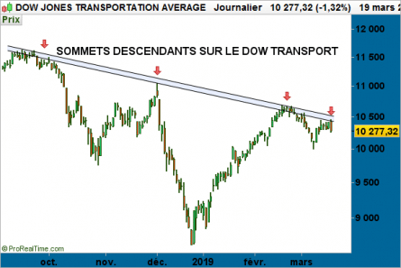 graphe - Dow Jones Transportation