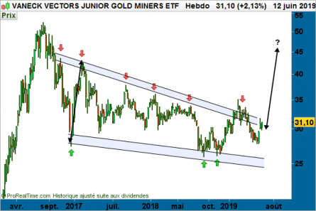graphe - Vaneck Vectors Junior Gold Miners ETF - or