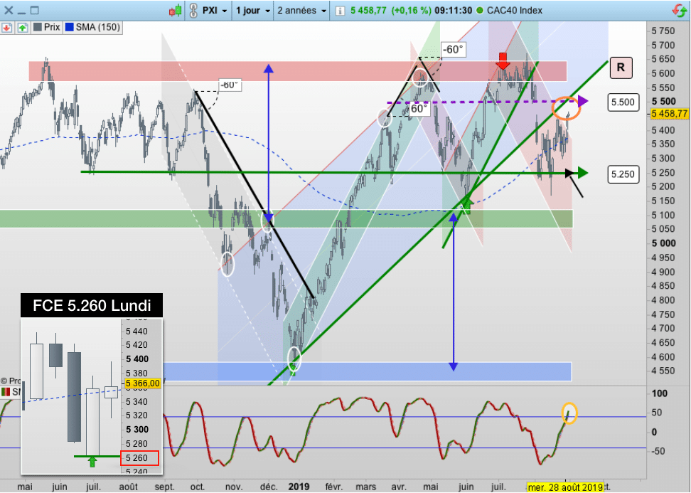 Cours CAC 40