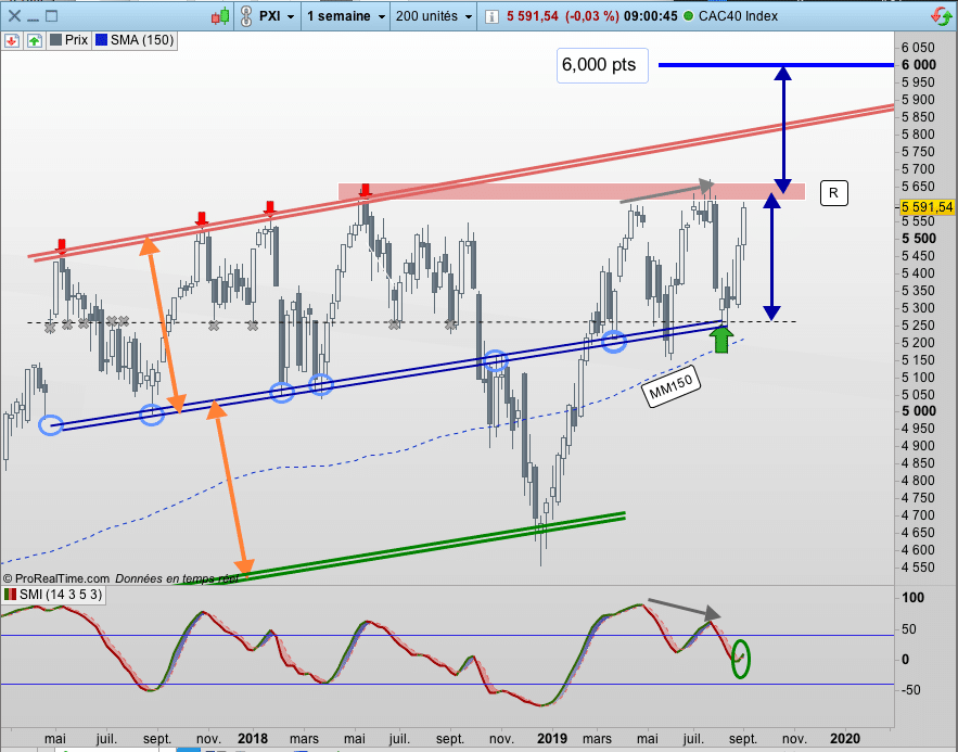 Cours CAC40 Hebdomadaire