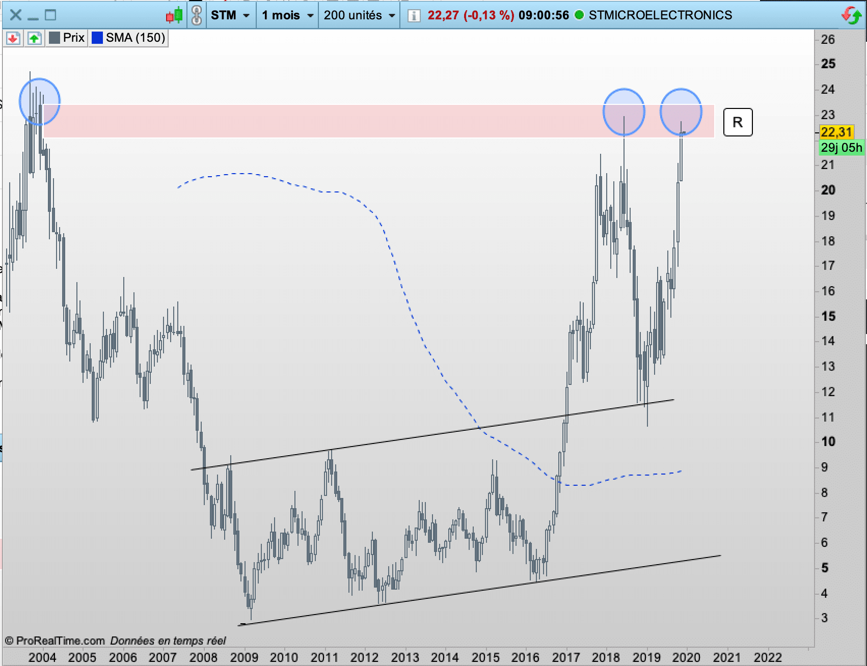 graphe action STMicroelectronics - CAC40