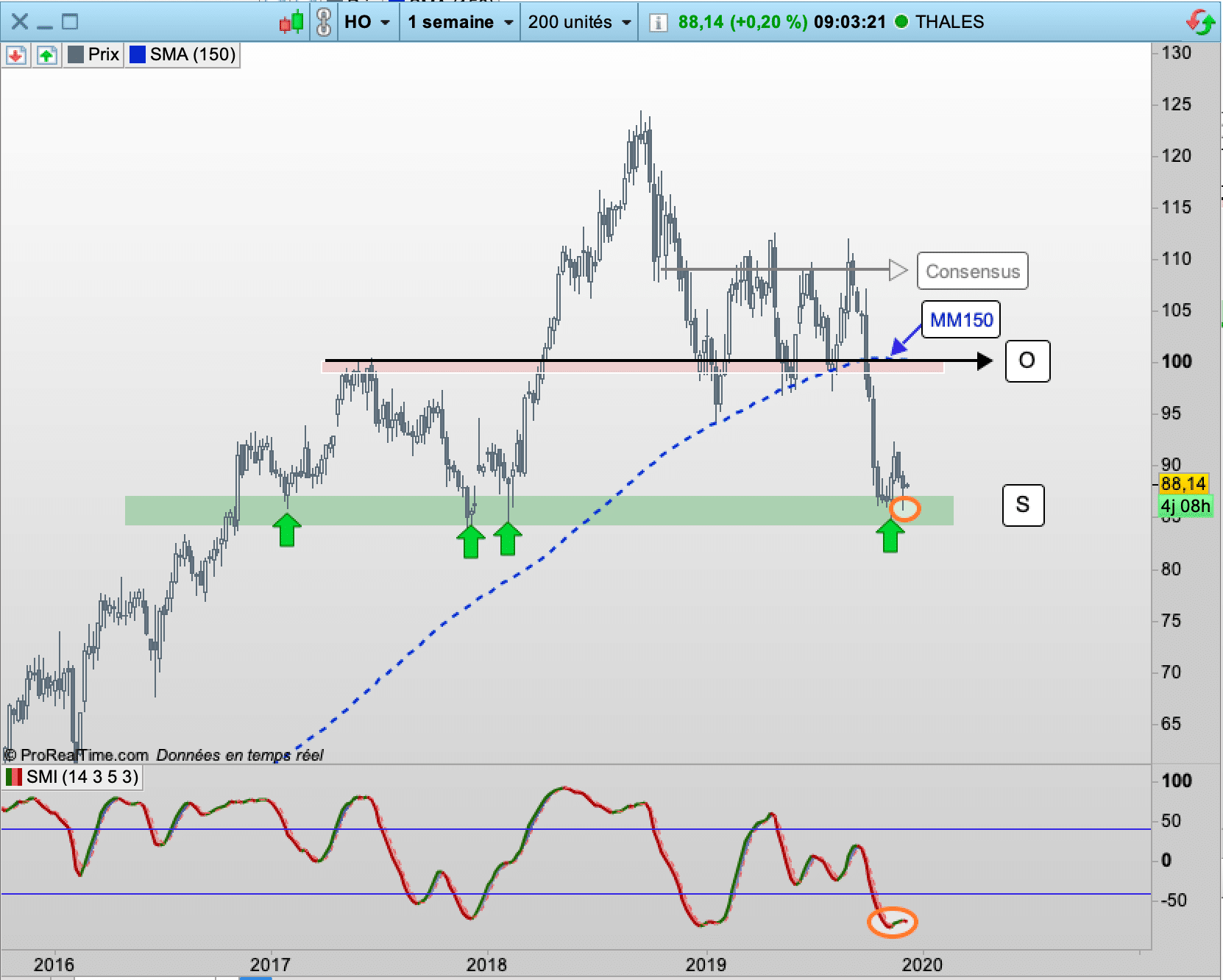 graphe - action Thales - CAC40