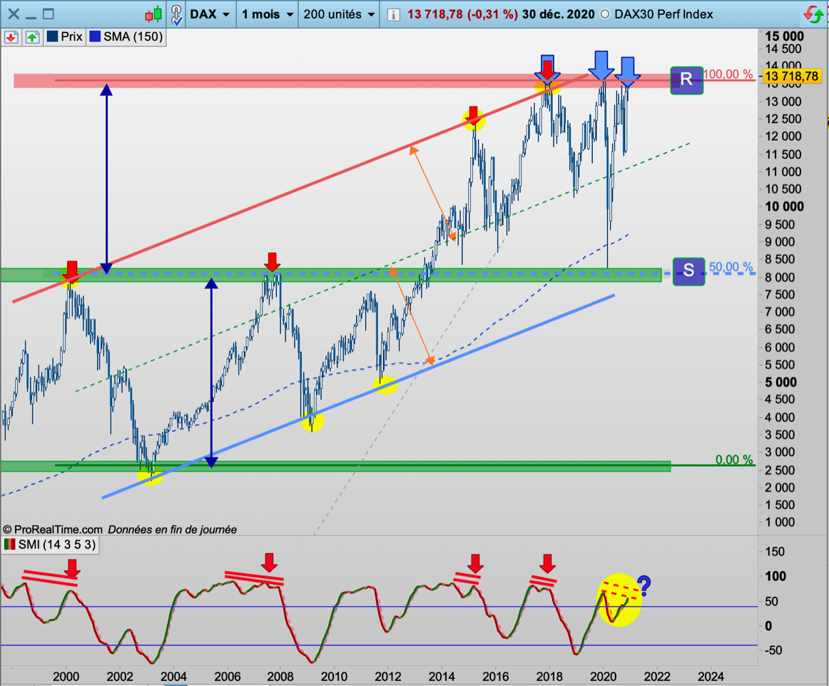 DAX30 mensuel cours