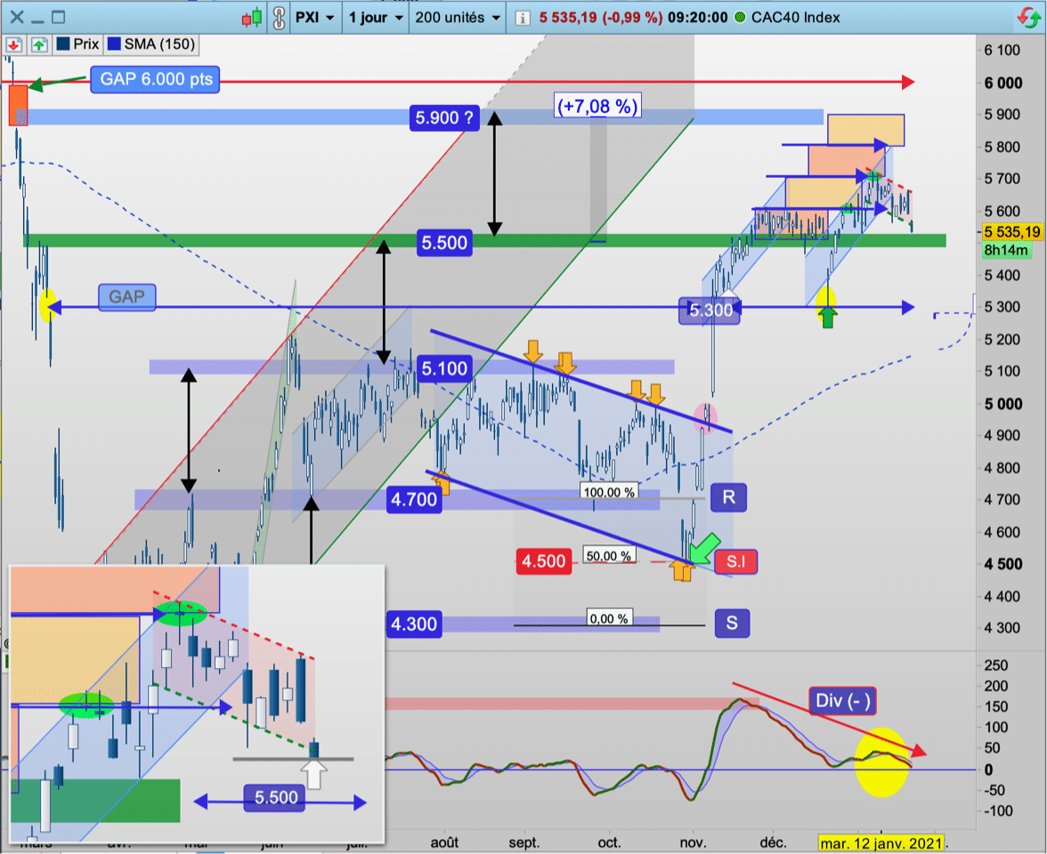 CAC40 Cours