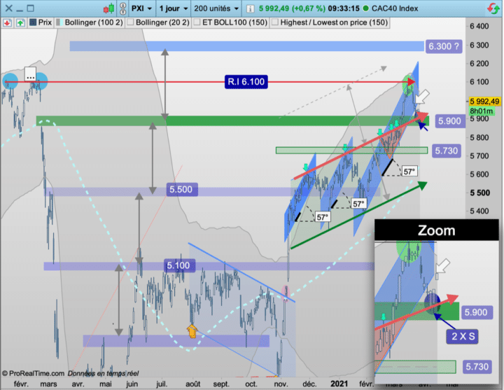 CAC40, cours, vue journalier
