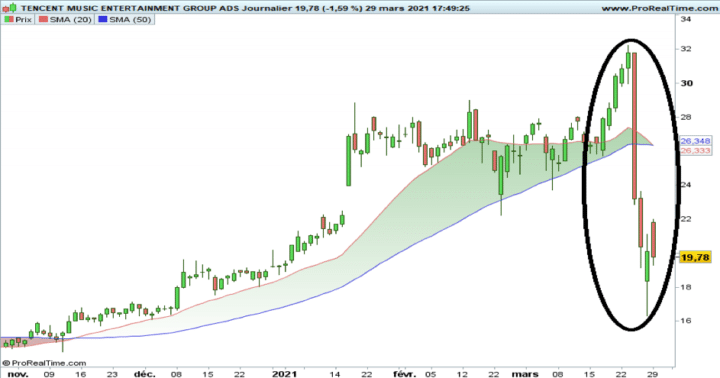 Tencent, cours, action, journalier