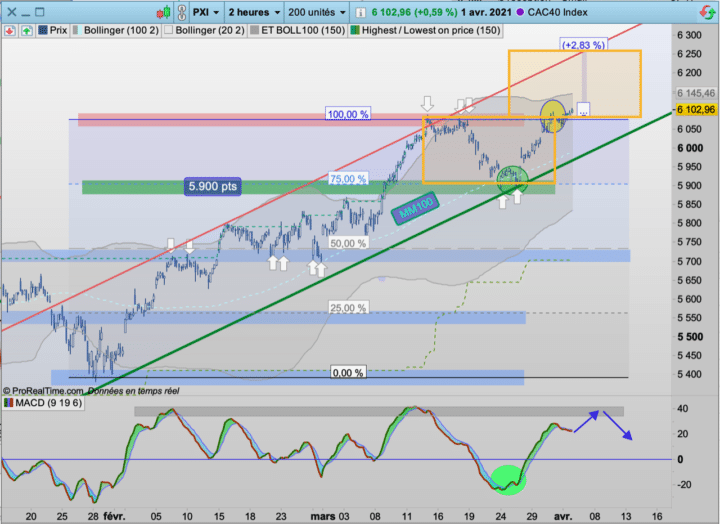 CAC40 cours, objectif 6000