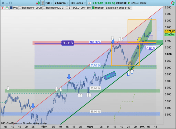 CAC40, cours, vue horaire