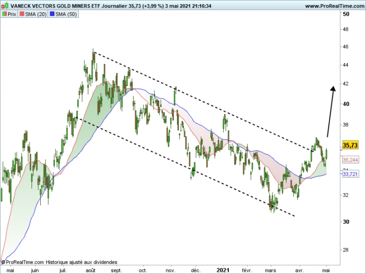 Barrick Gold, cours, action