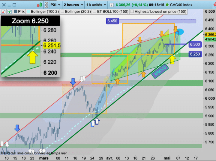 CAC40, cours, rebond